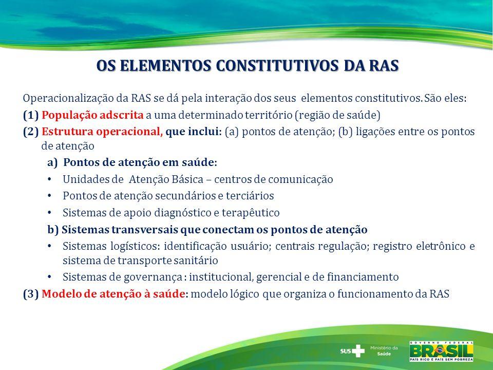 OS ELEMENTOS CONSTITUTIVOS DA RAS Operacionalização da RAS se dá pela interação dos seus elementos constitutivos. São eles: (1) População adscrita a u