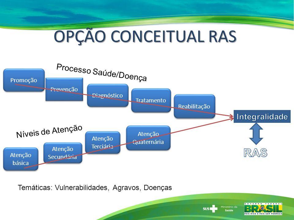 OPÇÃO CONCEITUAL RAS Prevenção Diagnóstico Tratamento Reabilitação Atenção Secundária Atenção básica Atenção Quaternária Atenção Terciária Promoção Pr