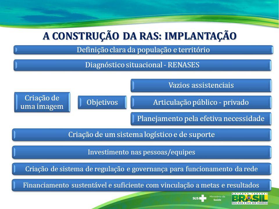 A CONSTRUÇÃO DA RAS: IMPLANTAÇÃO Definição clara da população e território Diagnóstico situacional - RENASES Criação de um sistema logístico e de supo