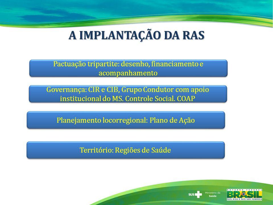 A IMPLANTAÇÃO DA RAS Pactuação tripartite: desenho, financiamento e acompanhamento Planejamento locorregional: Plano de Ação Governança: CIR e CIB, Gr
