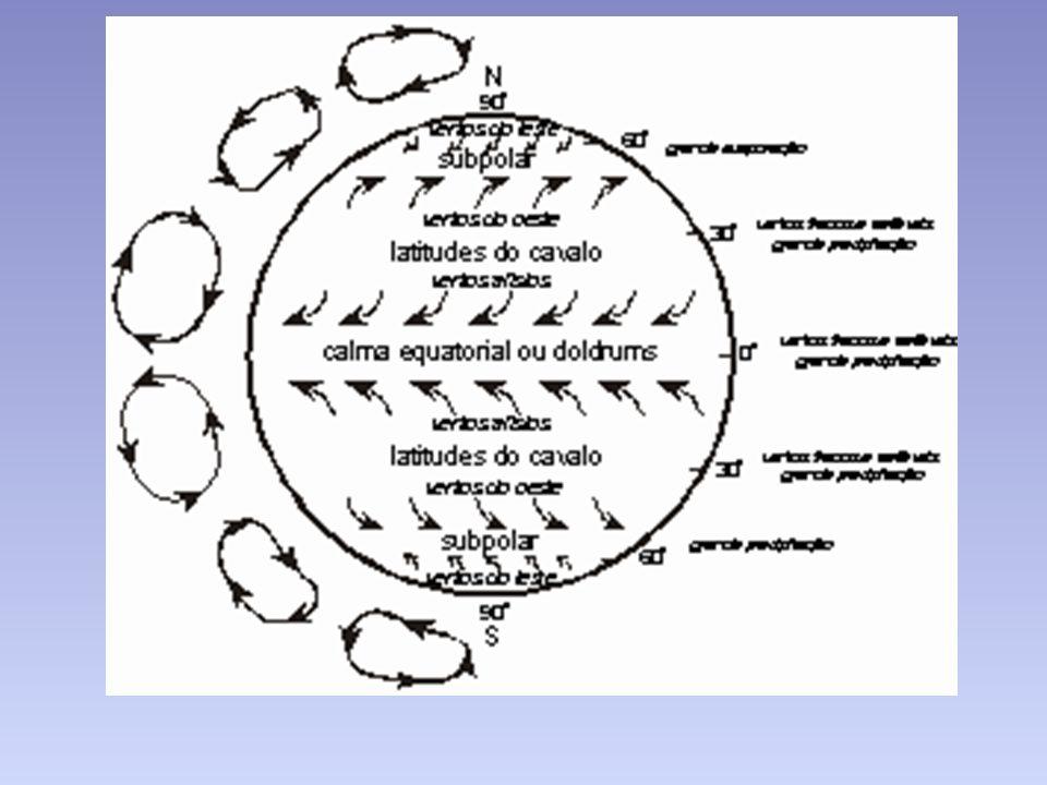 Gênese das três células de ventos: No hemisfério sul - o ar quente, ao deixar o equador em direção ao sul, se resfria e desce aos 30º de latitude.