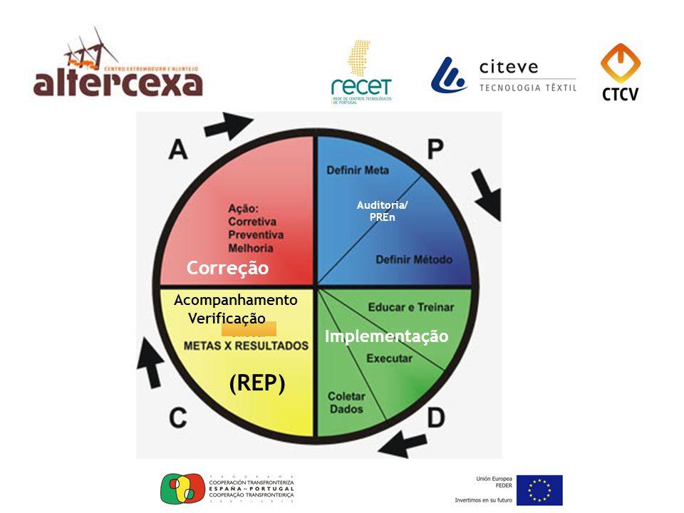 Auditoria/ PREn Implementação (REP) Correção Acompanhamento Verificação