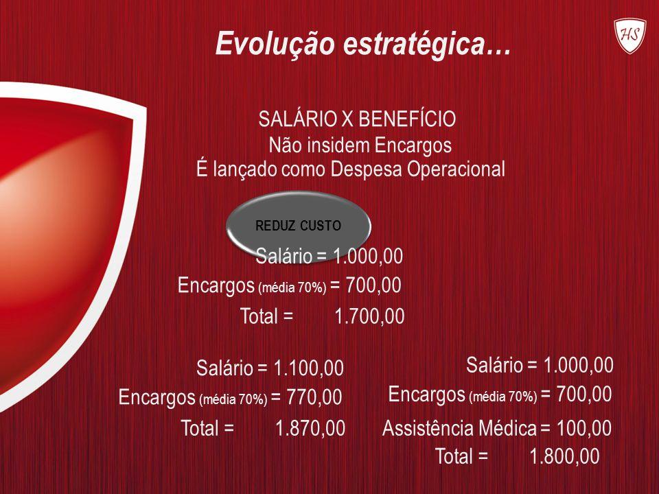 REDUZ CUSTO SALÁRIO X BENEFÍCIO Não insidem Encargos É lançado como Despesa Operacional Salário = 1.000,00 Encargos (média 70%) = 700,00 Total = 1.700