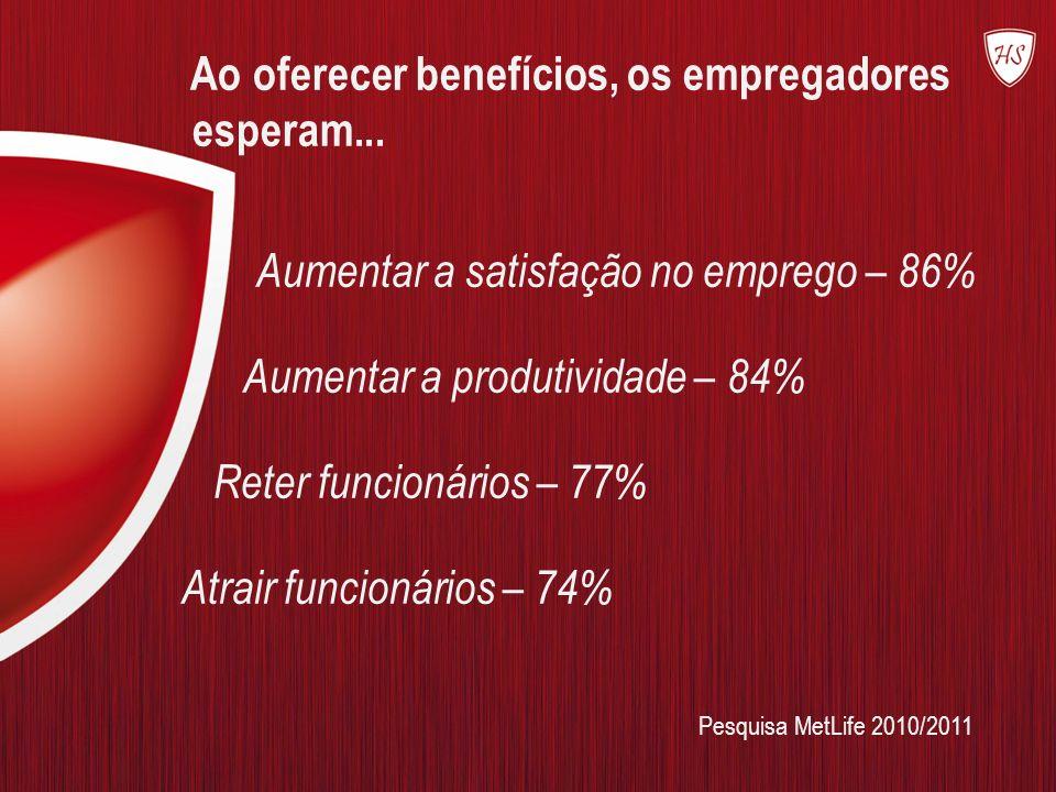 Ao oferecer benefícios, os empregadores esperam... Aumentar a satisfação no emprego – 86% Aumentar a produtividade – 84% Reter funcionários – 77% Atra