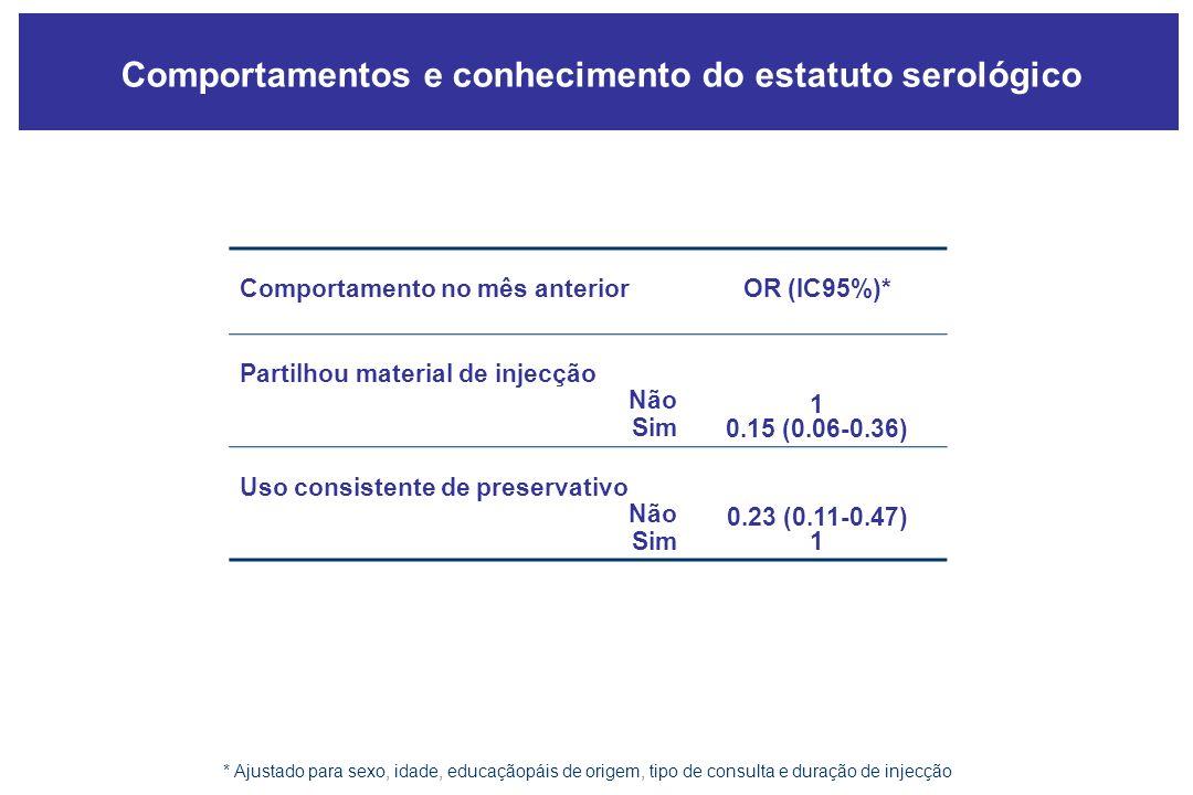 Comportamento no mês anterior OR (IC95%)* Partilhou material de injecção Não Sim 1 0.15 (0.06-0.36) Uso consistente de preservativo Não Sim 0.23 (0.11