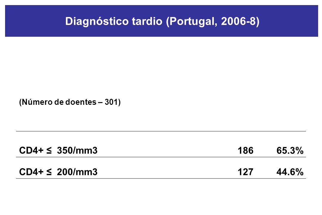 Diagnóstico tardio (Portugal, 2006-8) (Número de doentes – 301) CD4+ 350/mm318665.3% CD4+ 200/mm312744.6%