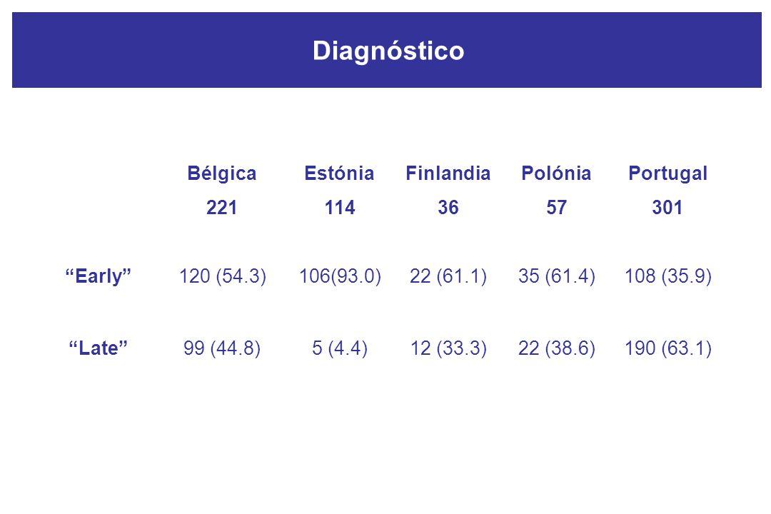 Bélgica 221 Estónia 114 Finlandia 36 Polónia 57 Portugal 301 Early120 (54.3)106(93.0)22 (61.1)35 (61.4)108 (35.9) Late99 (44.8)5 (4.4)12 (33.3)22 (38.