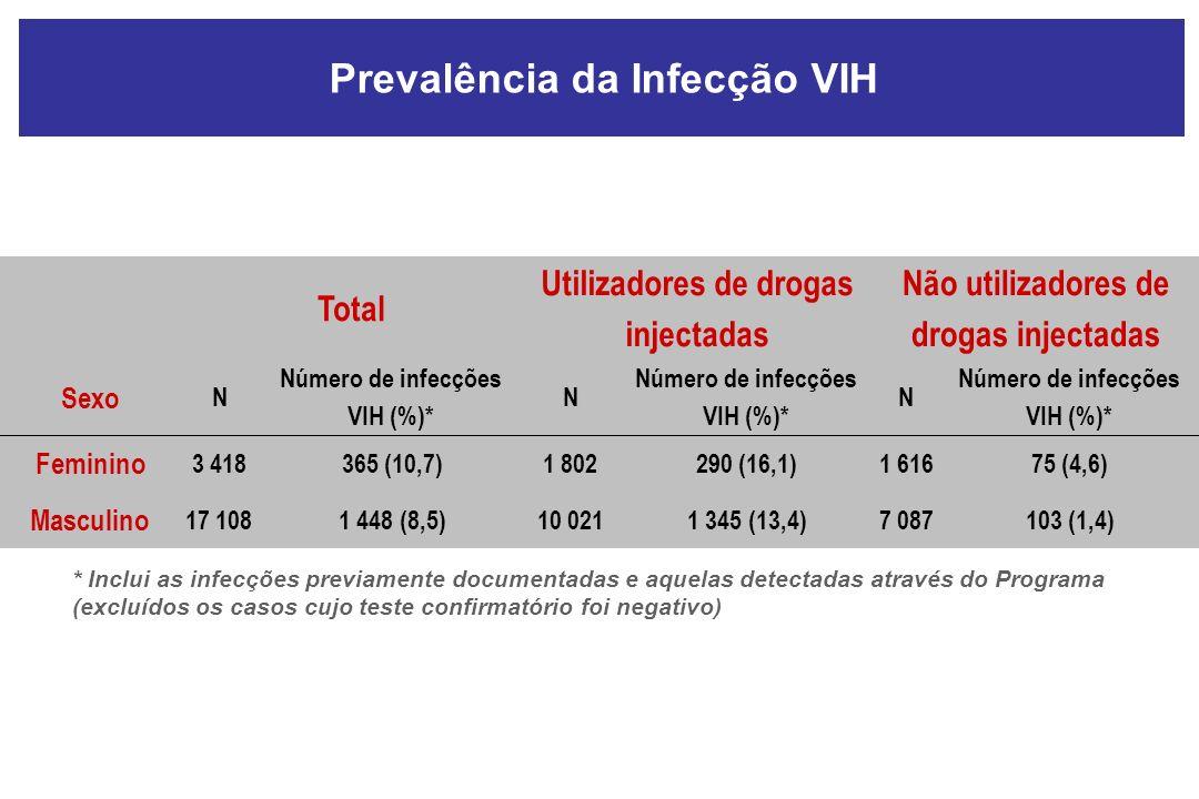 Total Utilizadores de drogas injectadas Não utilizadores de drogas injectadas Sexo N Número de infecções VIH (%)* N N Feminino 3 418365 (10,7)1 802290