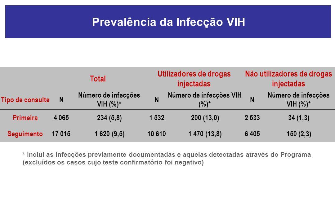 Total Utilizadores de drogas injectadas Não utilizadores de drogas injectadas Tipo de consulteN Número de infecções VIH (%)* N N Primeira4 065234 (5,8