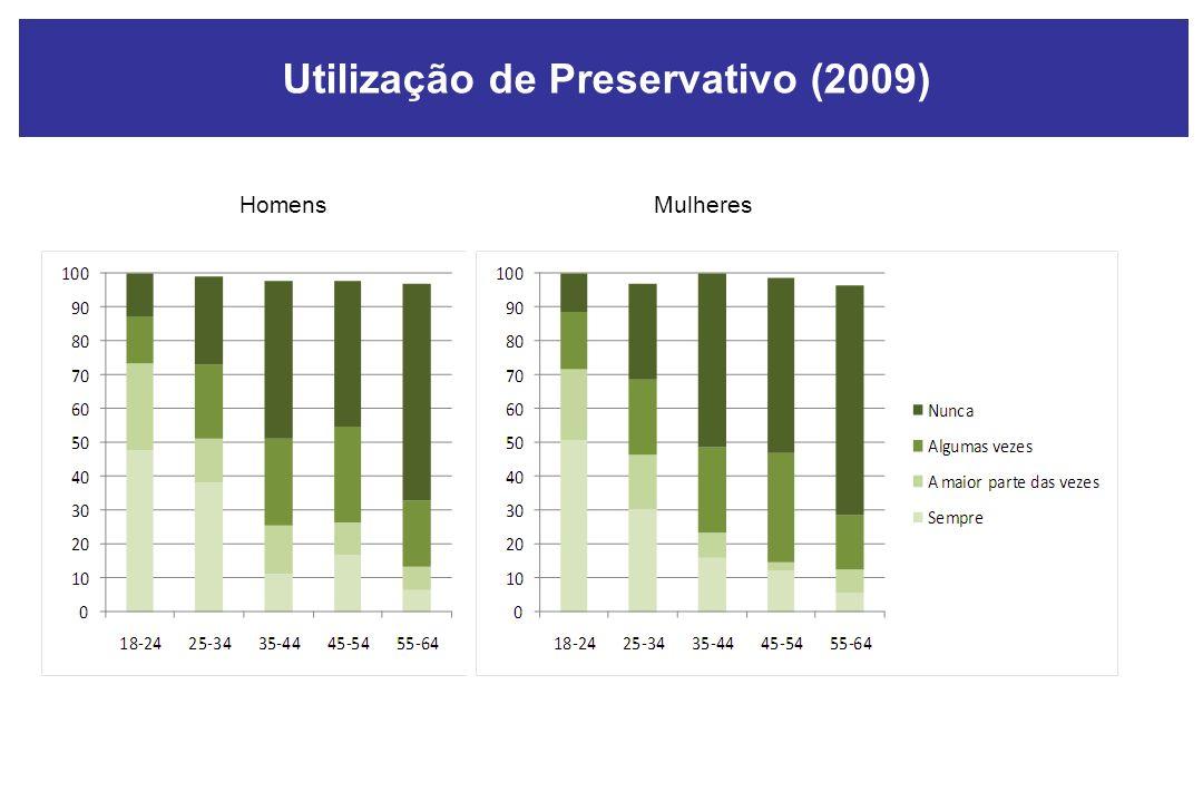 HomensMulheres Utilização de Preservativo (2009)