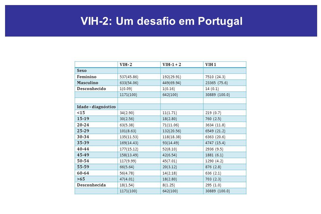 VIH- 2VIH-1 + 2VIH 1 Sexo Feminino 537(45.86)192(29.91)7510 (24.3) Masculino 633(54.06)449(69.94)23365 (75.6) Desconhecido 1(0.09)1(0.16)14 (0.1) 1171