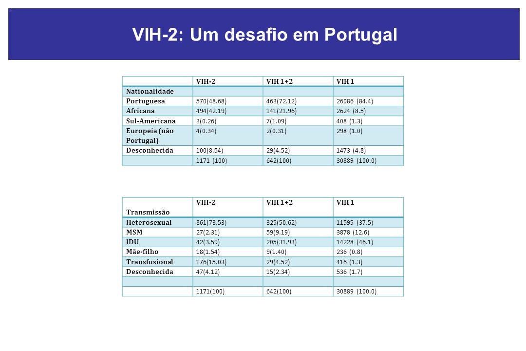 VIH-2VIH 1+2VIH 1 Nationalidade Portuguesa 570(48.68)463(72.12)26086 (84.4) Africana 494(42.19)141(21.96)2624 (8.5) Sul-Americana 3(0.26)7(1.09)408 (1