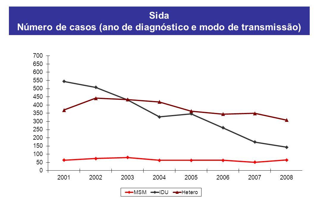 Sida Número de casos (ano de diagnóstico e modo de transmissão)