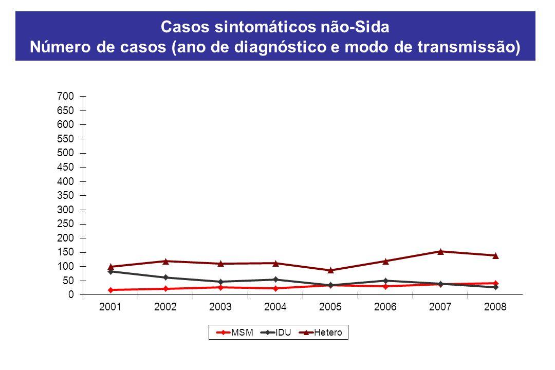 Casos sintomáticos não-Sida Número de casos (ano de diagnóstico e modo de transmissão)
