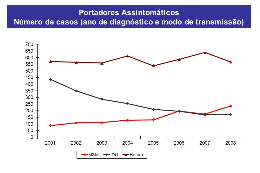 Portadores Assintomáticos Número de casos (ano de diagnóstico e modo de transmissão)
