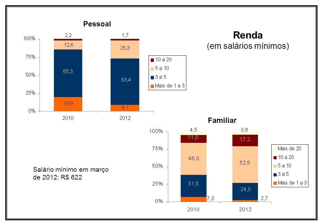 Renda (em salários mínimos) Familiar Salário mínimo em março de 2012: R$ 622 Pessoal