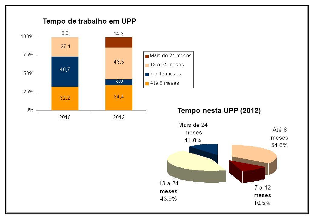 Tempo de trabalho em UPP Tempo nesta UPP (2012)