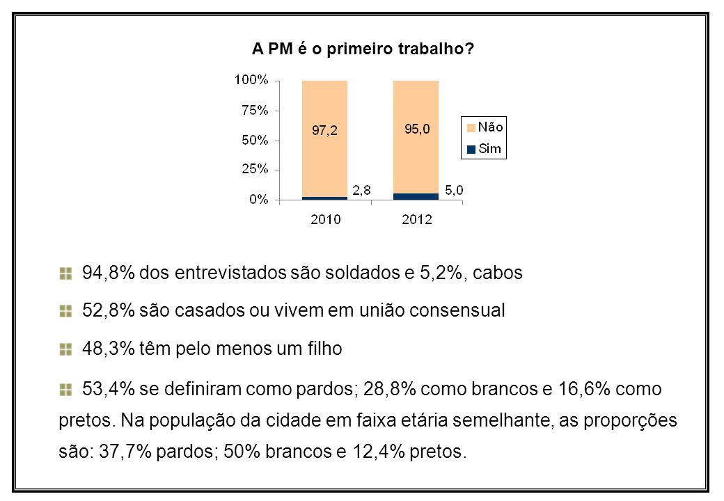 94,8% dos entrevistados são soldados e 5,2%, cabos 52,8% são casados ou vivem em união consensual 48,3% têm pelo menos um filho 53,4% se definiram com