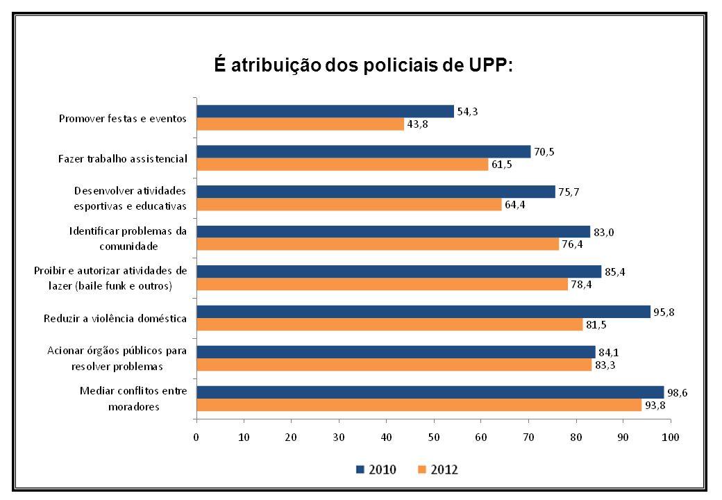 É atribuição dos policiais de UPP: