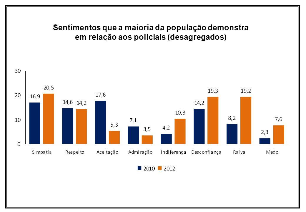 Sentimentos que a maioria da população demonstra em relação aos policiais (desagregados)