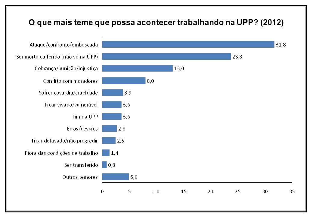 O que mais teme que possa acontecer trabalhando na UPP? (2012)