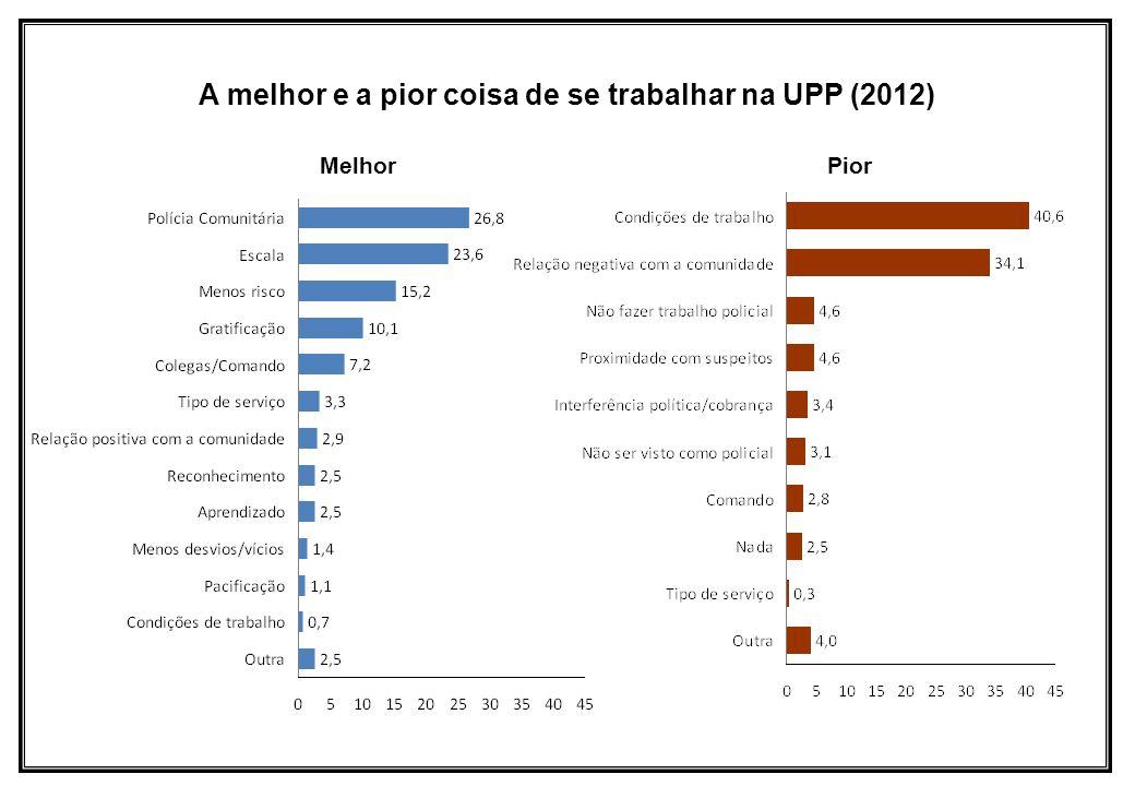 MelhorPior A melhor e a pior coisa de se trabalhar na UPP (2012)