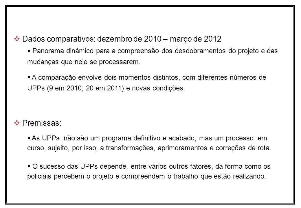 Dados comparativos: dezembro de 2010 – março de 2012 Panorama dinâmico para a compreensão dos desdobramentos do projeto e das mudanças que nele se pro
