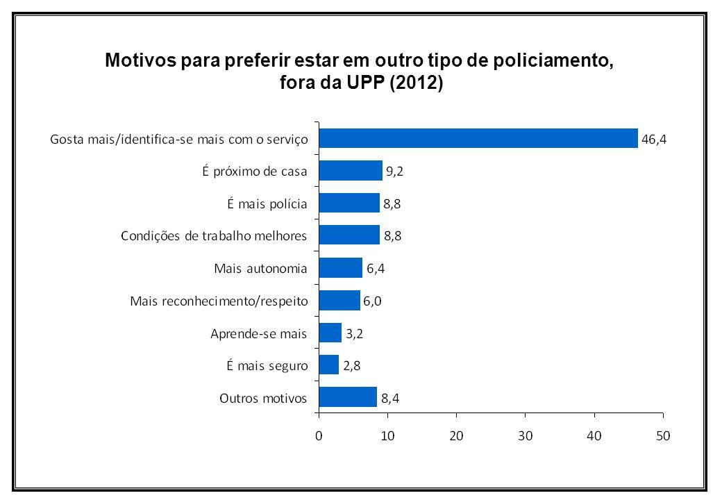 Motivos para preferir estar em outro tipo de policiamento, fora da UPP (2012)