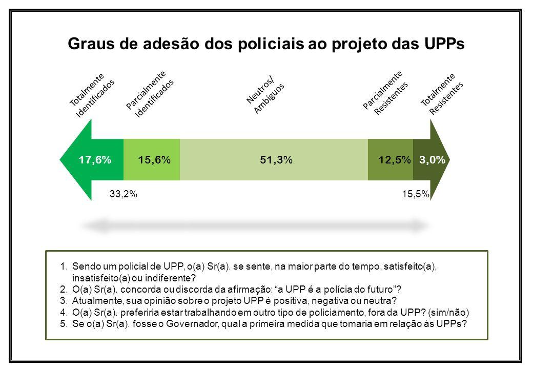 Graus de adesão dos policiais ao projeto das UPPs 1.Sendo um policial de UPP, o(a) Sr(a). se sente, na maior parte do tempo, satisfeito(a), insatisfei