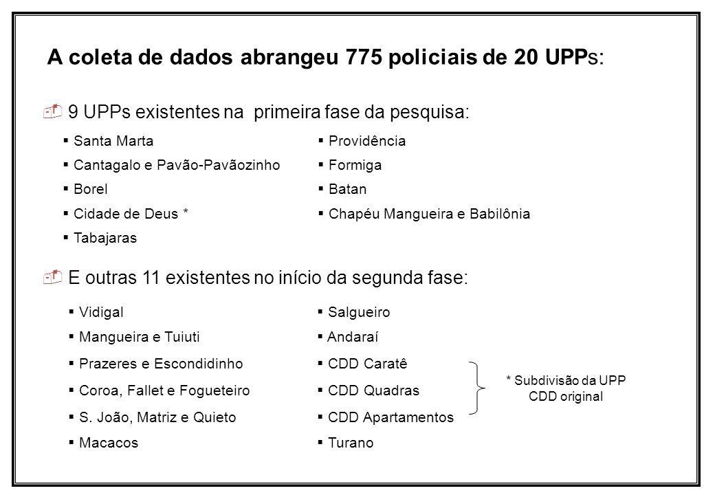 A coleta de dados abrangeu 775 policiais de 20 UPPs: Vidigal Salgueiro Mangueira e Tuiuti Andaraí Prazeres e Escondidinho CDD Caratê Coroa, Fallet e F