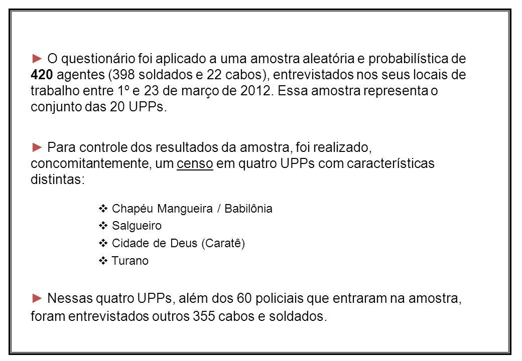O questionário foi aplicado a uma amostra aleatória e probabilística de 420 agentes (398 soldados e 22 cabos), entrevistados nos seus locais de trabal