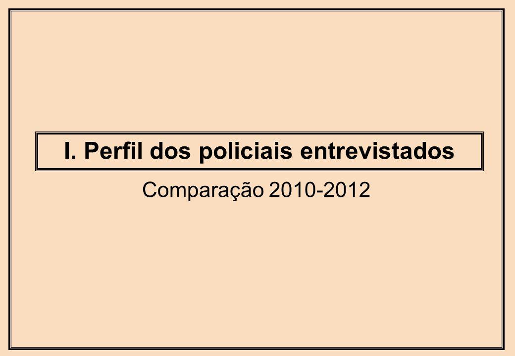I. Perfil dos policiais entrevistados Comparação 2010-2012
