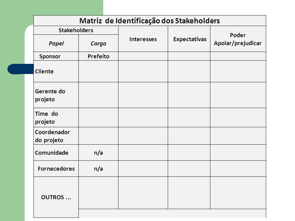 Matriz de Identificação dos Stakeholders Stakeholders Interesses Expectativas Poder Apoiar/prejudicar PapelCargo SponsorPrefeito Cliente Gerente do pr