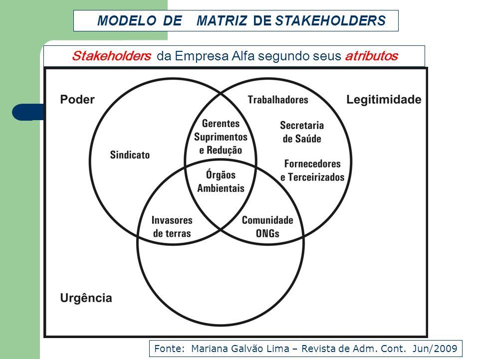 Stakeholders da Empresa Alfa segundo seus atributos Fonte: Mariana Galvão Lima – Revista de Adm. Cont. Jun/2009 MODELO DE MATRIZ DE STAKEHOLDERS