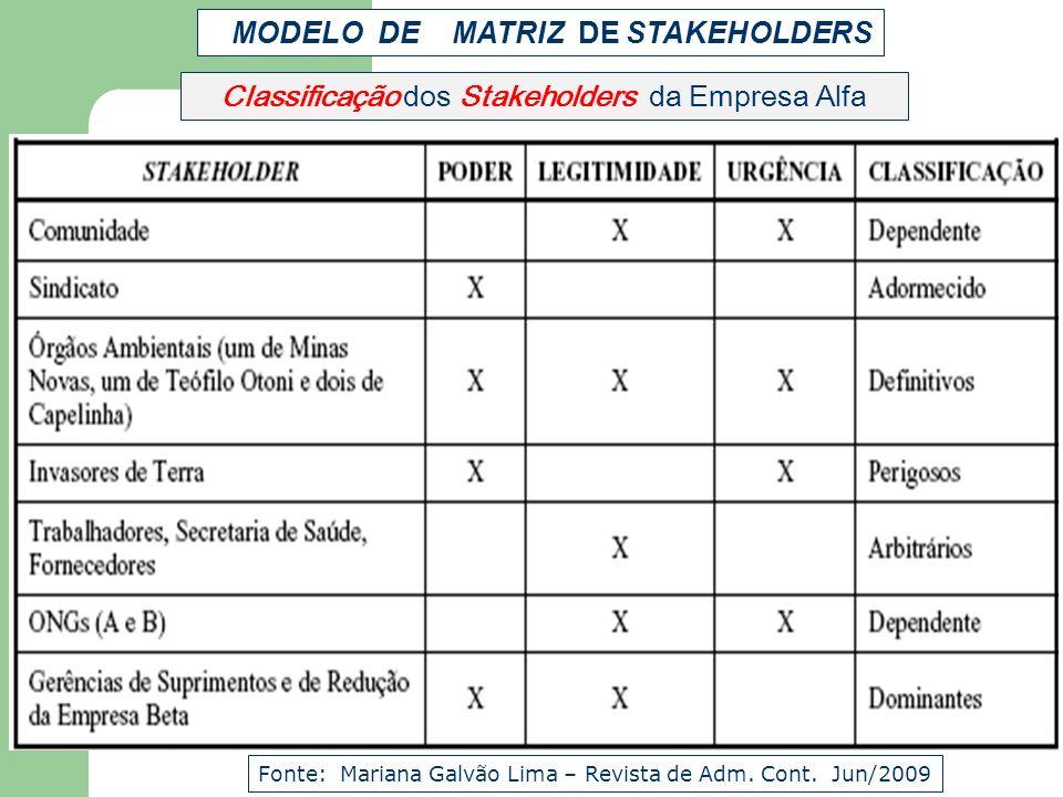 Classificação dos Stakeholders da Empresa Alfa Fonte: Mariana Galvão Lima – Revista de Adm. Cont. Jun/2009 MODELO DE MATRIZ DE STAKEHOLDERS