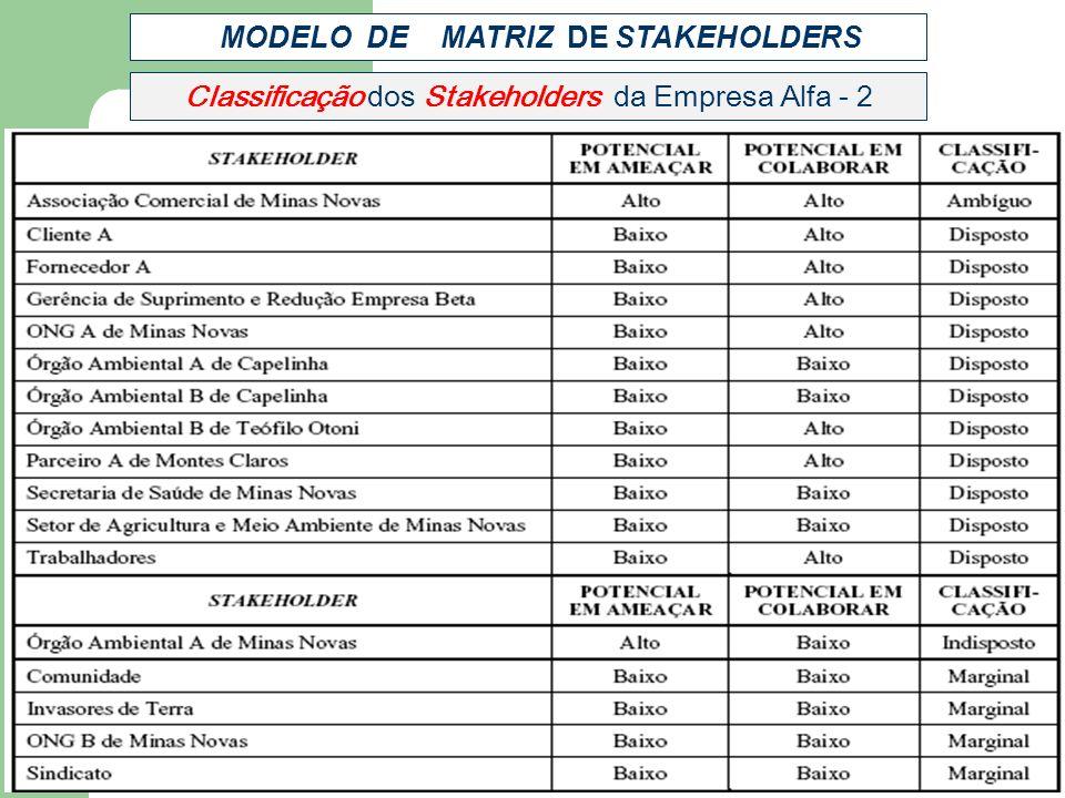 Classificação dos Stakeholders da Empresa Alfa - 2 MODELO DE MATRIZ DE STAKEHOLDERS