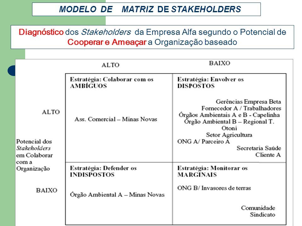 Diagnóstico dos Stakeholders da Empresa Alfa segundo o Potencial de Cooperar e Ameaçar a Organização baseado MODELO DE MATRIZ DE STAKEHOLDERS