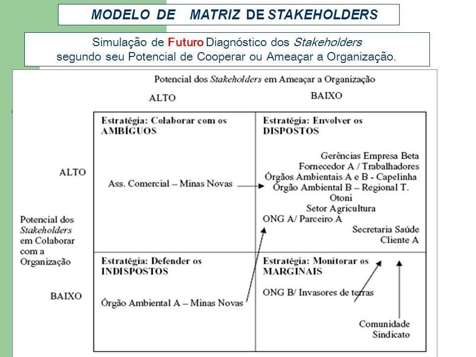Simulação de Futuro Diagnóstico dos Stakeholders segundo seu Potencial de Cooperar ou Ameaçar a Organização. MODELO DE MATRIZ DE STAKEHOLDERS