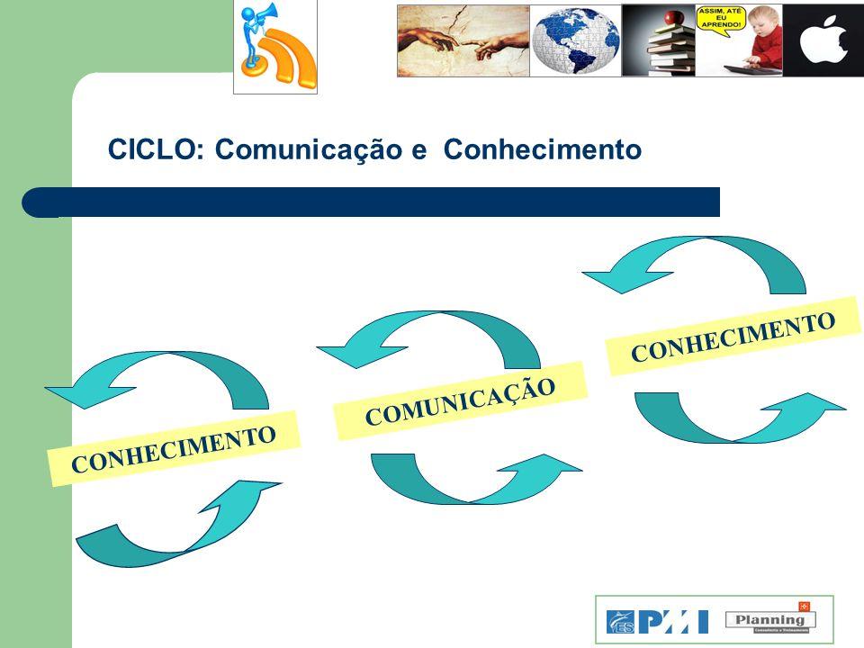 CICLO: Comunicação e Conhecimento COMUNICAÇÃO CONHECIMENTO