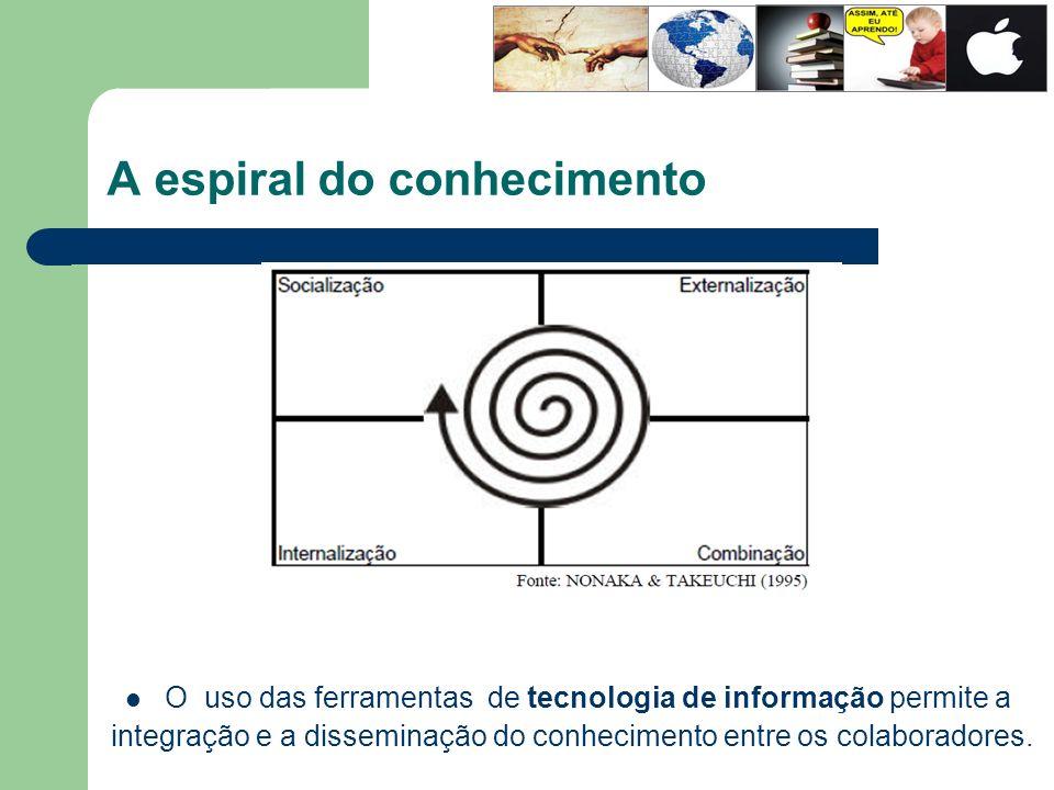 A espiral do conhecimento O uso das ferramentas de tecnologia de informação permite a integração e a disseminação do conhecimento entre os colaborador