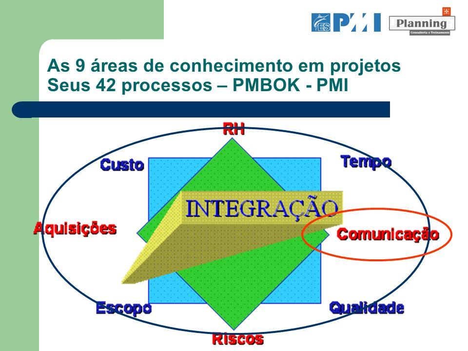 Identificar partes interessadas Planejamento das comunicações Distribuição das informações Reportar desempenho Gerenciar as EXPECTATIVAS das partes interessadas Gerenciamento das COMUNICAÇÕES - 05 processos