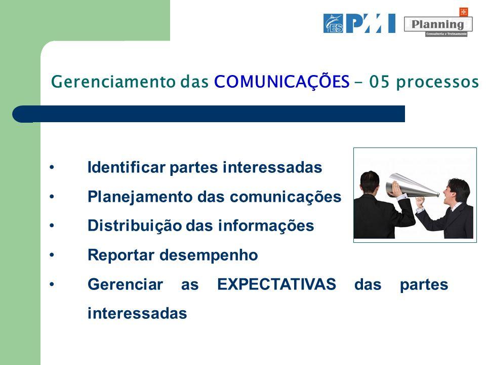 Identificar partes interessadas Planejamento das comunicações Distribuição das informações Reportar desempenho Gerenciar as EXPECTATIVAS das partes in