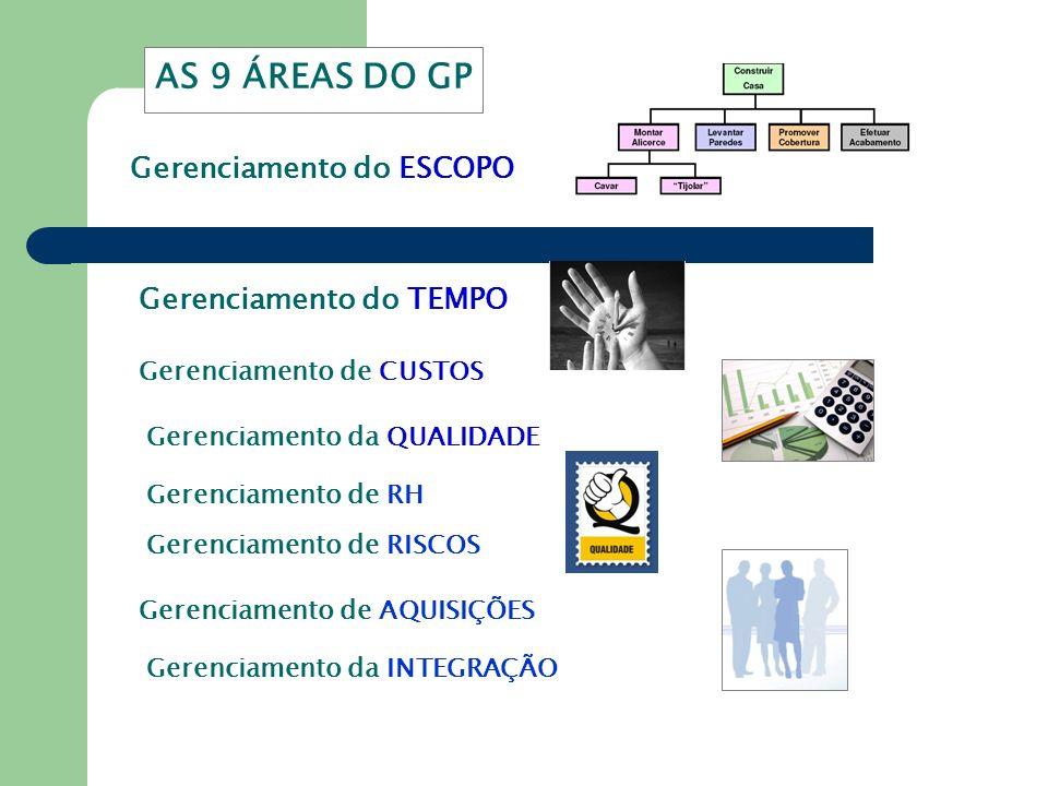 Gerenciamento do ESCOPO Gerenciamento do TEMPO Gerenciamento de CUSTOS Gerenciamento da QUALIDADE Gerenciamento de RH Gerenciamento de RISCOS Gerencia