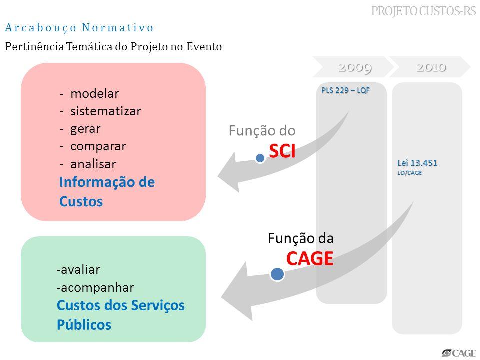 20092010 PLS 229 – LQF Lei 13.451 LO/CAGE PROJETO CUSTOS-RS Arcabouço Normativo - modelar - sistematizar - gerar - comparar - analisar Informação de C
