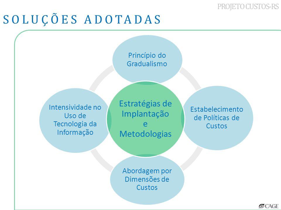 Estabelecimento de Políticas de Custos Abordagem por Dimensões de Custos Intensividade no Uso de Tecnologia da Informação Princípio do Gradualismo PRO