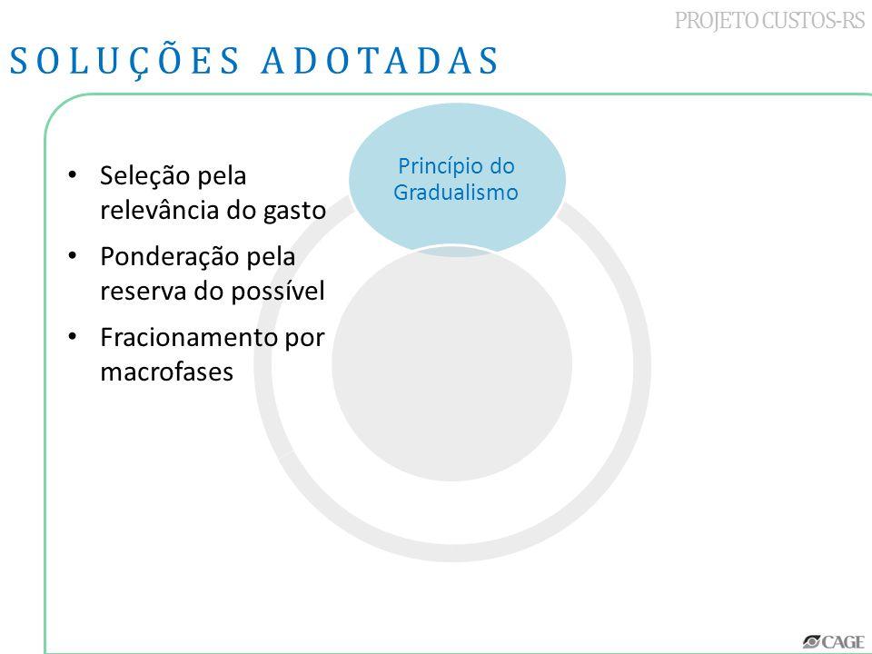 Princípio do Gradualismo PROJETO CUSTOS-RS SOLUÇÕES ADOTADAS Seleção pela relevância do gasto Ponderação pela reserva do possível Fracionamento por ma