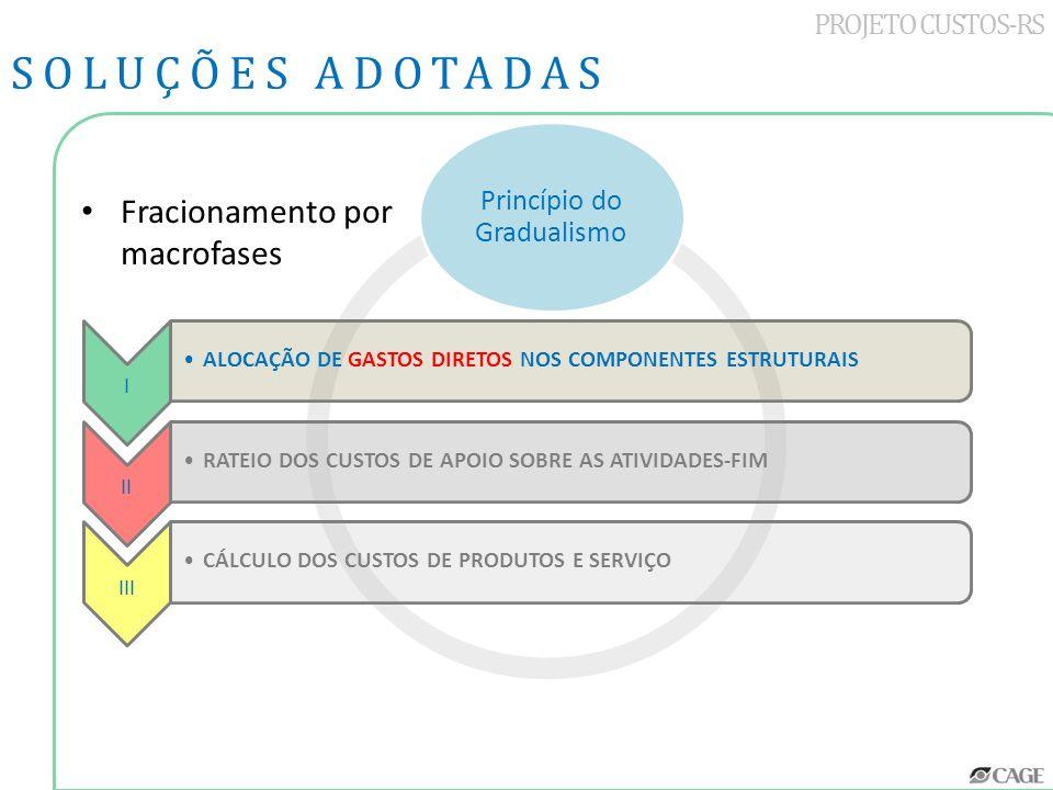 Princípio do Gradualismo PROJETO CUSTOS-RS SOLUÇÕES ADOTADAS Fracionamento por macrofases I ALOCAÇÃO DE GASTOS DIRETOS NOS COMPONENTES ESTRUTURAIS II