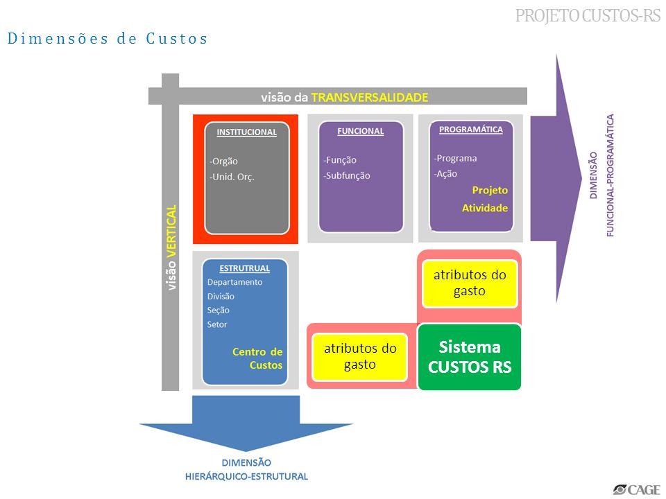 atributos do gasto Sistema CUSTOS RS PROJETO CUSTOS-RS Dimensões de Custos