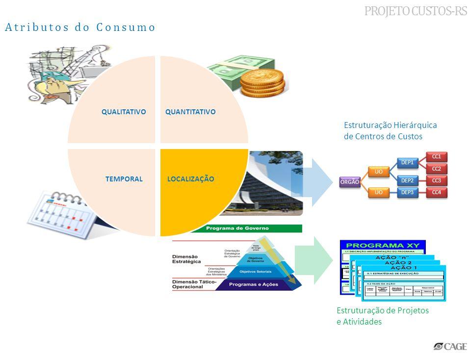 PROJETO CUSTOS-RS Atributos do Consumo QUALITATIVOQUANTITATIVO LOCALIZAÇÃO TEMPORAL ORGÃOUODEP1CC1CC2DEP2CC3UODEP3CC4 Estruturação de Projetos e Ativi