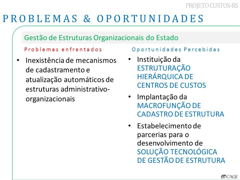 PROJETO CUSTOS-RS PROBLEMAS & OPORTUNIDADES Gestão de Estruturas Organizacionais do Estado Inexistência de mecanismos de cadastramento e atualização a